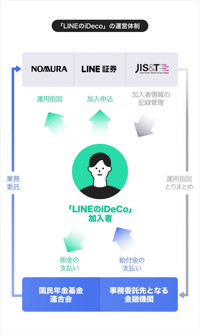 LINEのiDecoの運営体制についての図